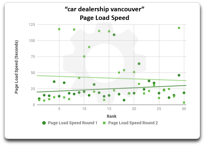 Scatter plot graph comparing mobile page speed between round one and two for keyword