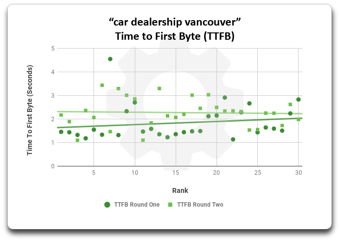 Scatter plot graph showing time to first byte between round one and round two for keyword