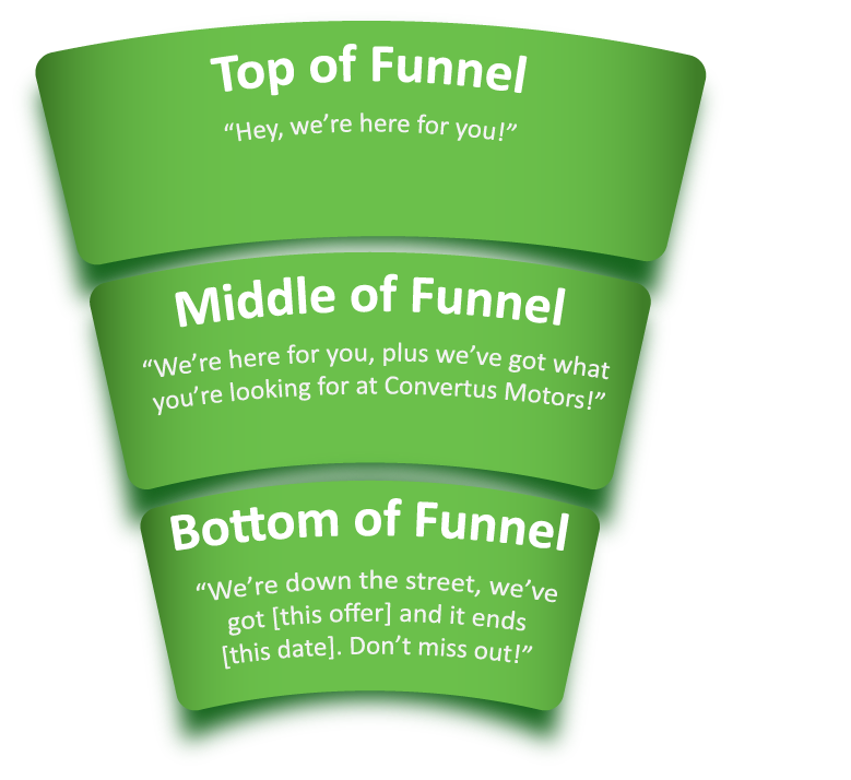 Inbound Marketing Sales Funnel Illustration with ToFu, MoFu and Bofu