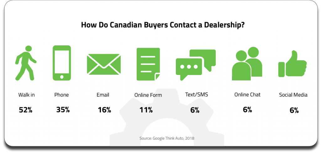 Chart depicting the various methods of dealership contact and the weight each one carries