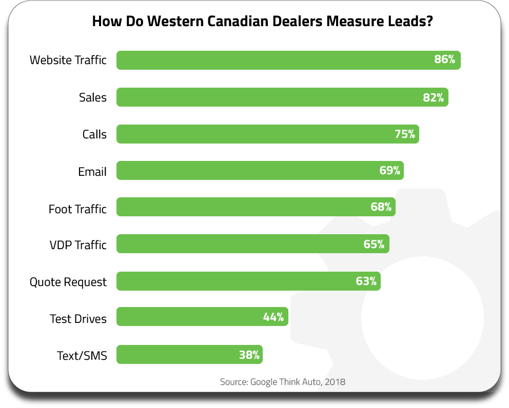 A chart showing what Canadian dealerships constitute as sales leads