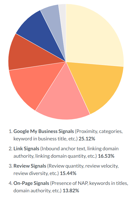 Moz Blog Local SEO Factors Chart showing Online Reviews